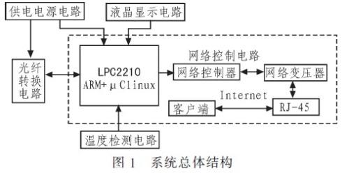 系统总体设计  该系统采用标准机架式结构