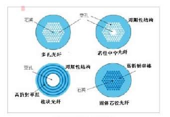 光子晶体光纤是一种新型光纤