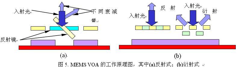 [图]几种可调光衰减器的简介