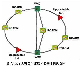 光纤输入的光信号转