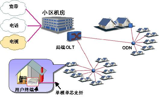 随着3g网络建设,光纤到户的大范围推广,宽带光纤传输网络市场前景广阔