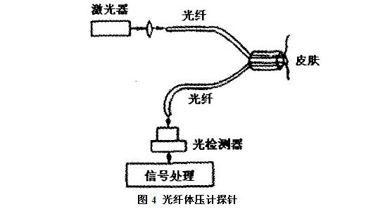 光纤传感器原理与应用