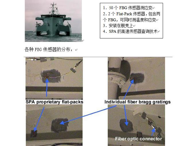 光纤光栅传感器的应用