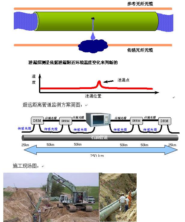 一、光纤光栅传感器的优势 与传统的传感器相比,光纤Bragg光栅传感器具有自己独特的优点: (1) 传感头结构简单、体积小、重量轻、外形可变, 适合埋入大型结构中, 可测量结构内部的应力、应变及结构损伤等, 稳定性、重复性好; (2) 与光纤之间存在天然的兼容性, 易与光纤连接、低损耗、光谱特性好、可靠性高; (3) 具有非传导性, 对被测介质影响小, 又具有抗腐蚀、抗电磁干扰的特点, 适合在恶劣环境中工作; (4) 轻巧柔软, 可以在一根光纤中写入多个光栅, 构成传感阵列, 与波分复用和时分复用系统相结