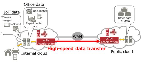 富士通利用FPGA Accelerators开发WAN加速技术