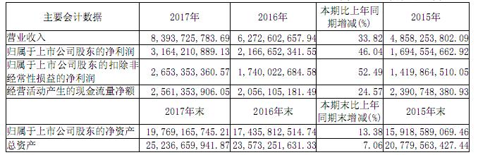 广东麻将app光电2017年营收83.9亿 打造国际级化合物半导体企业