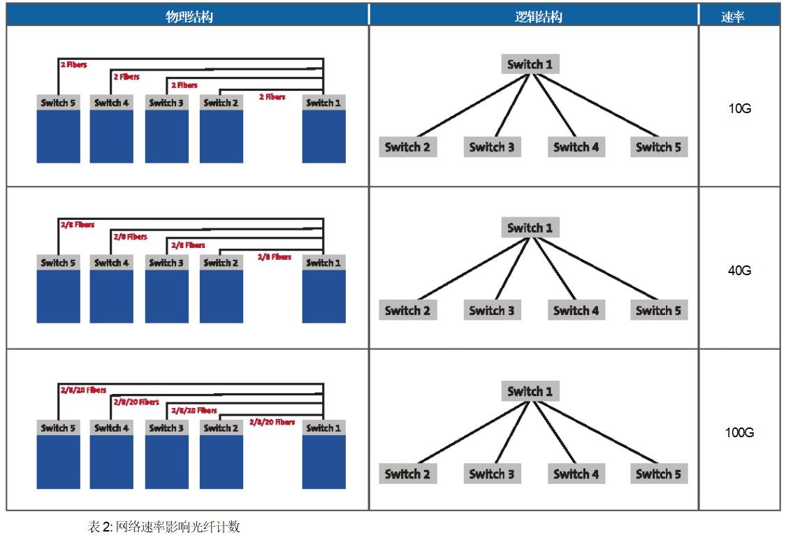 康宁光通信:大型it/服务提供商数据中心的结构化布线设计