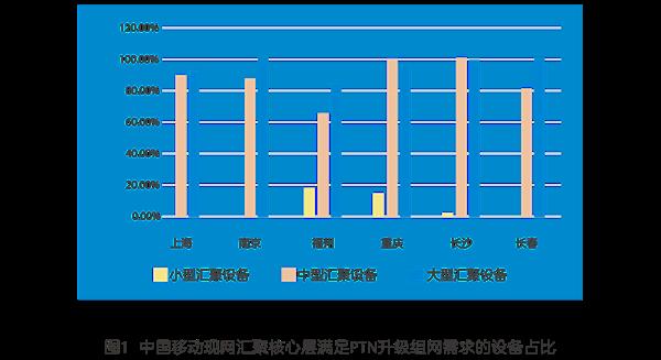 基于PTN网络升级,快速支撑5G业务开通